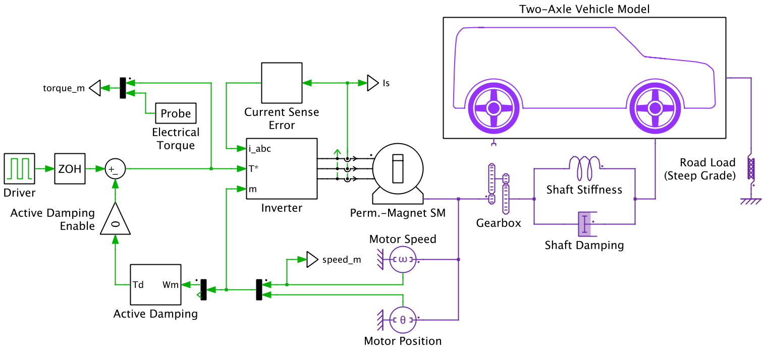 Electric Vehicle With Active Damping Algorithm Plexim Ac Motor Speed Control Circuit On Single Phase Schematics The Ev Is Propelled By A Wye Connected Permanent Magnet Synchronous Machine Pmsm Attached To Gearbox